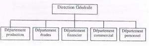 Structure par fonction