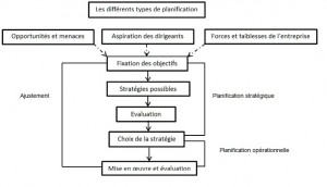 Types de planification